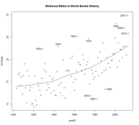 Was 2013 a record year for strikeouts in World Series Baseball?