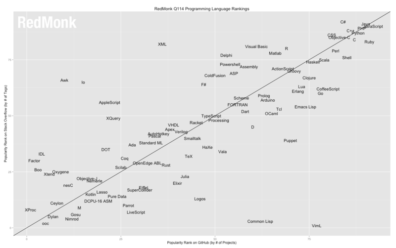 RedMonk language rankings 2014Q1