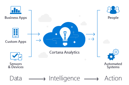 Get to know Cortana Analytics: Workshop and webinars