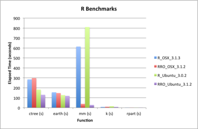 Benchmarks of RRO on OSX and Ubuntu