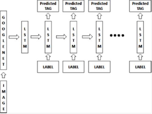 DCNN-RNN Architecture for ACS Tag prediction