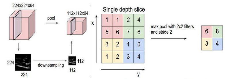 Deep Learning Part 2: Transfer Learning and Fine-tuning Deep
