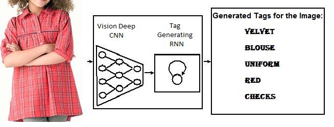 Deep Learning Part 3: Combining Deep Convolutional Neural Network