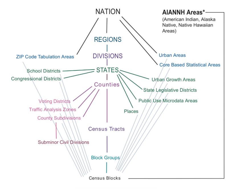 Census-geo