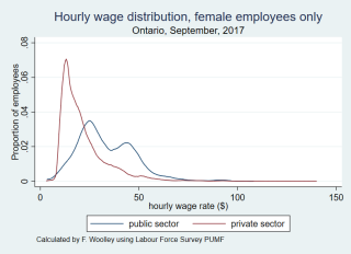 Wage distribution females only