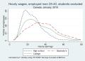 Kernel density earnings education men january 2018 no students