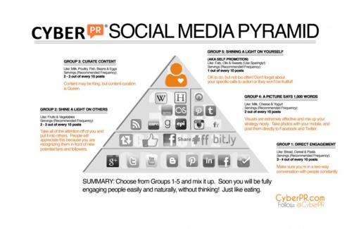 Cyber-PR-Social-Media-Pyramid1-1024x665