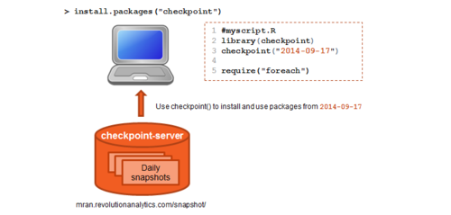 New features in checkpoint v0.3.15 now on CRAN