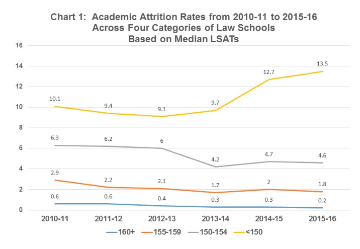 Academic attrition 2010-11 to 2015-16 by LSAT Categories