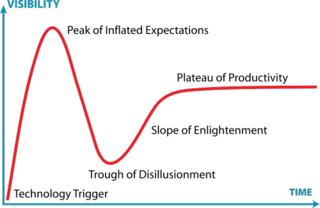 500px-Gartner_Hype_Cycle.svg