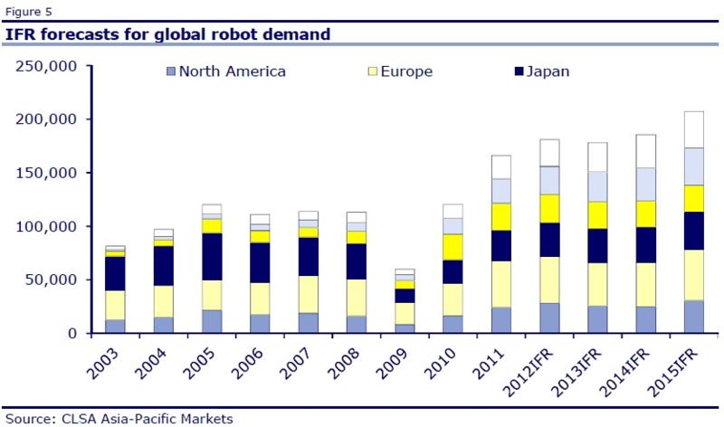 Previsión del mercado de la robótica para los próximos años