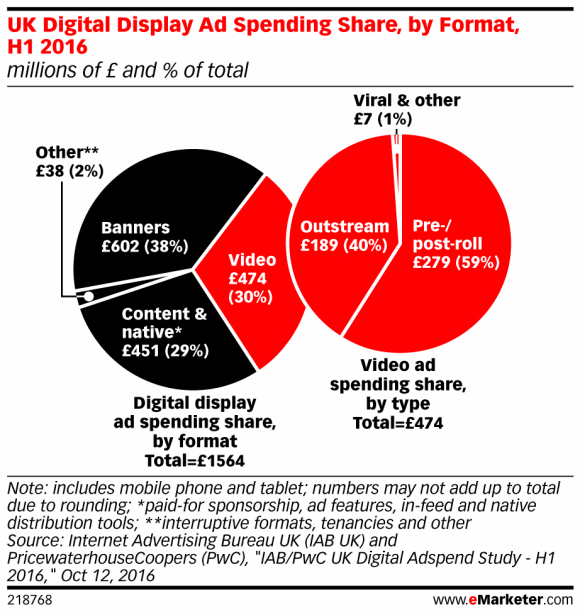 eMarketer statistical report, on UK Digital display Ad spending share, by format, H1 2016