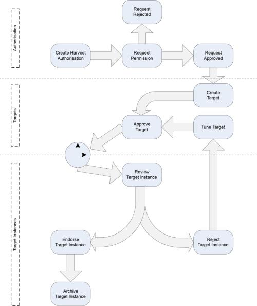 WCT-workflow