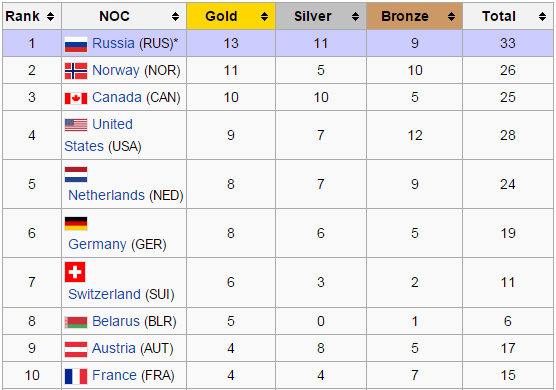 Top 10 medals