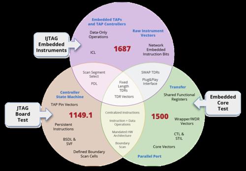 IJTAG_vs_JTAG_vs_1500-ECT_Technical_Tutorial_Second_Edition_image